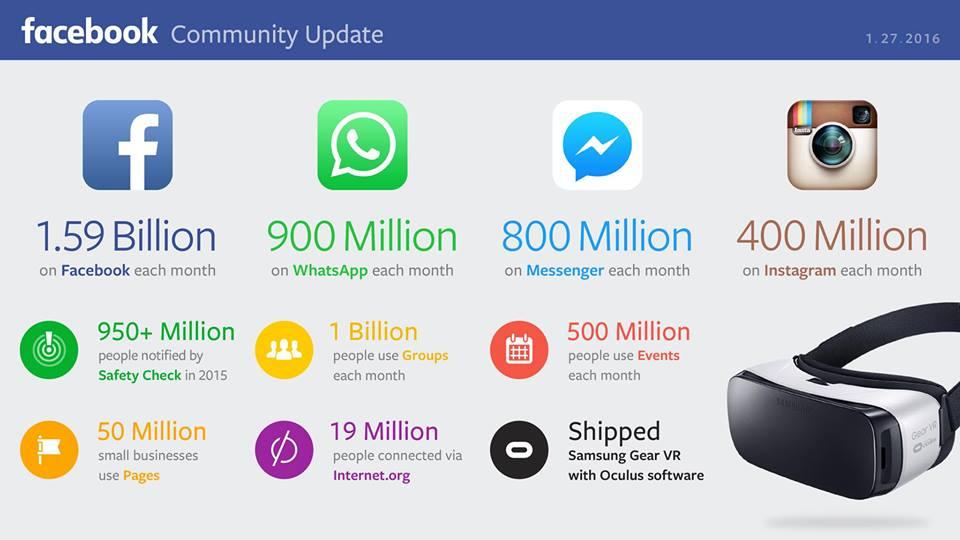 facebook-159-milyon